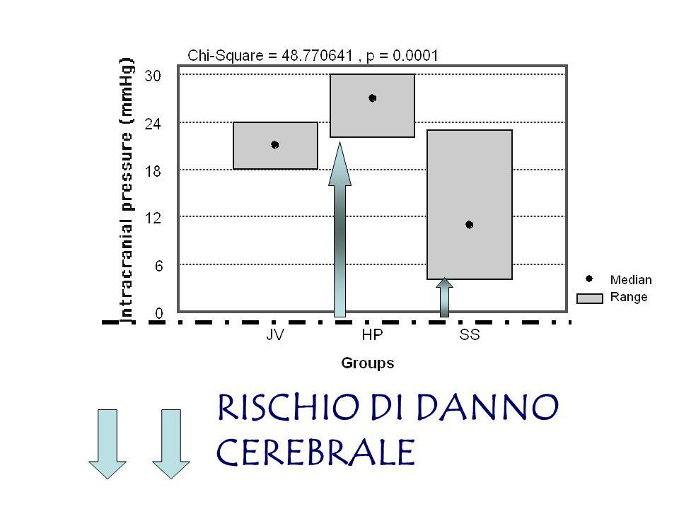 ICP baseline RISCHIO DI DANNO CEREBRALE