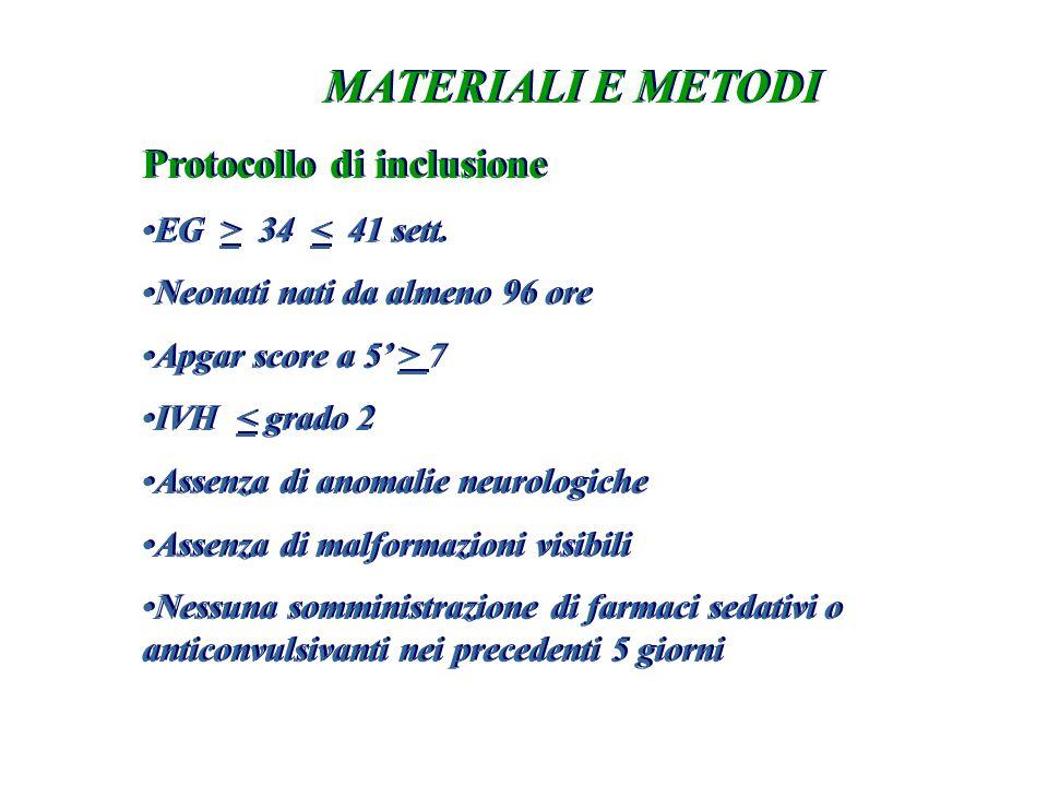 MATERIALI E METODI Protocollo di inclusione EG > 34 < 41 sett. Neonati nati da almeno 96 ore Apgar score a 5' > 7 IVH < grado 2 Assenza di anomalie ne