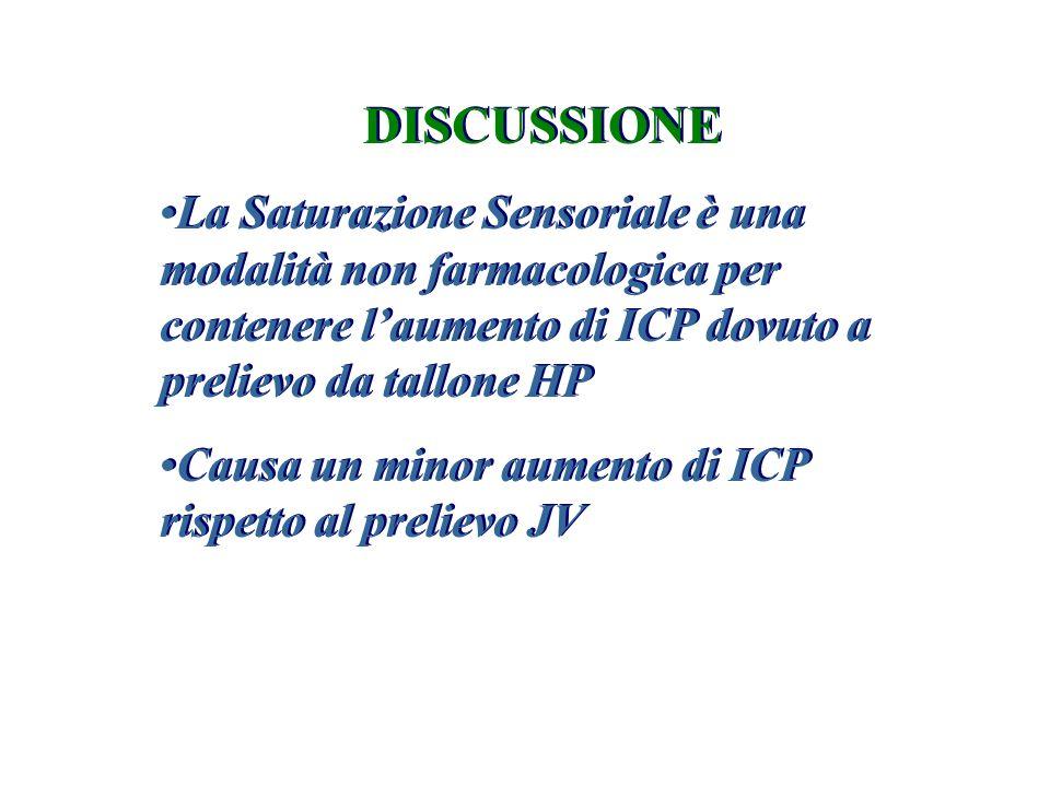 DISCUSSIONE La Saturazione Sensoriale è una modalità non farmacologica per contenere l'aumento di ICP dovuto a prelievo da tallone HP Causa un minor a