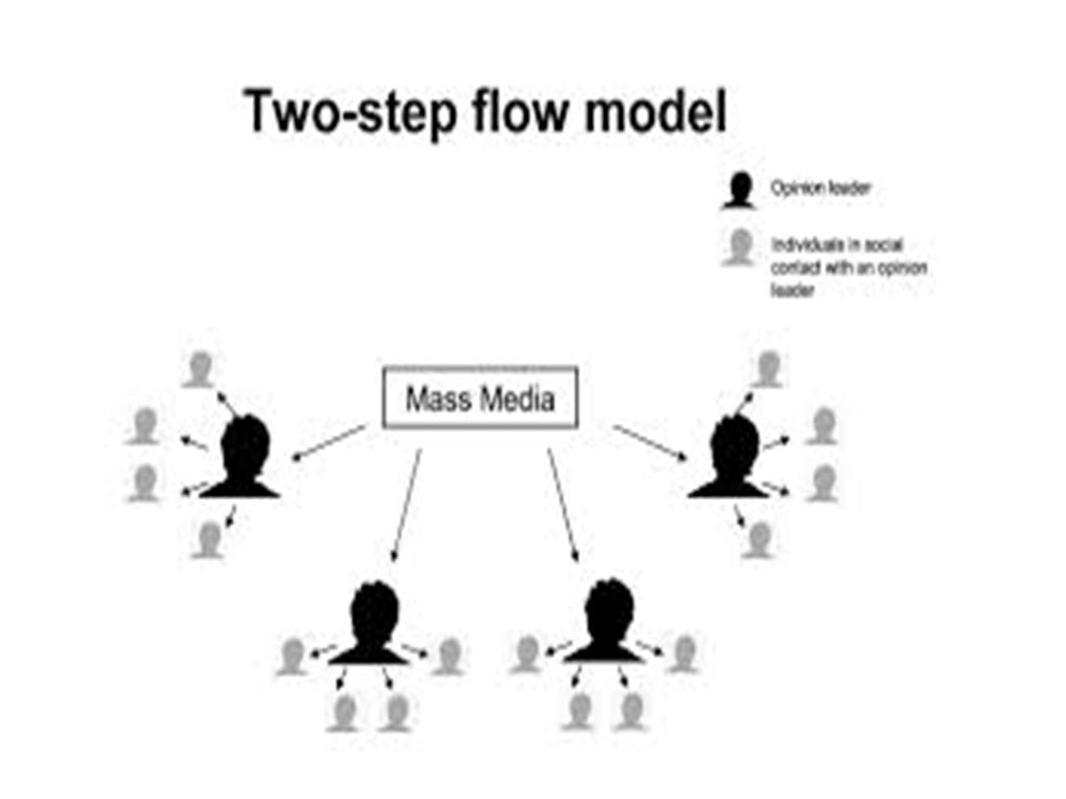 Flusso della comunicazione in due steps Fonti autorevoli nella scelta anche dei media (selettività pubblico) 1955, Personal Influence