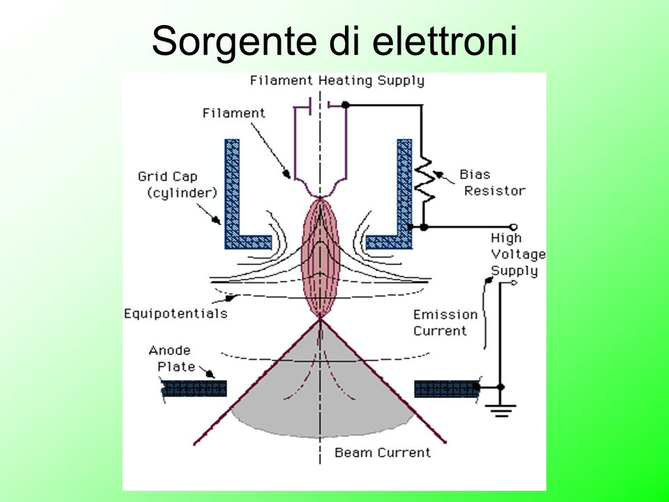 Sorgente di elettroni