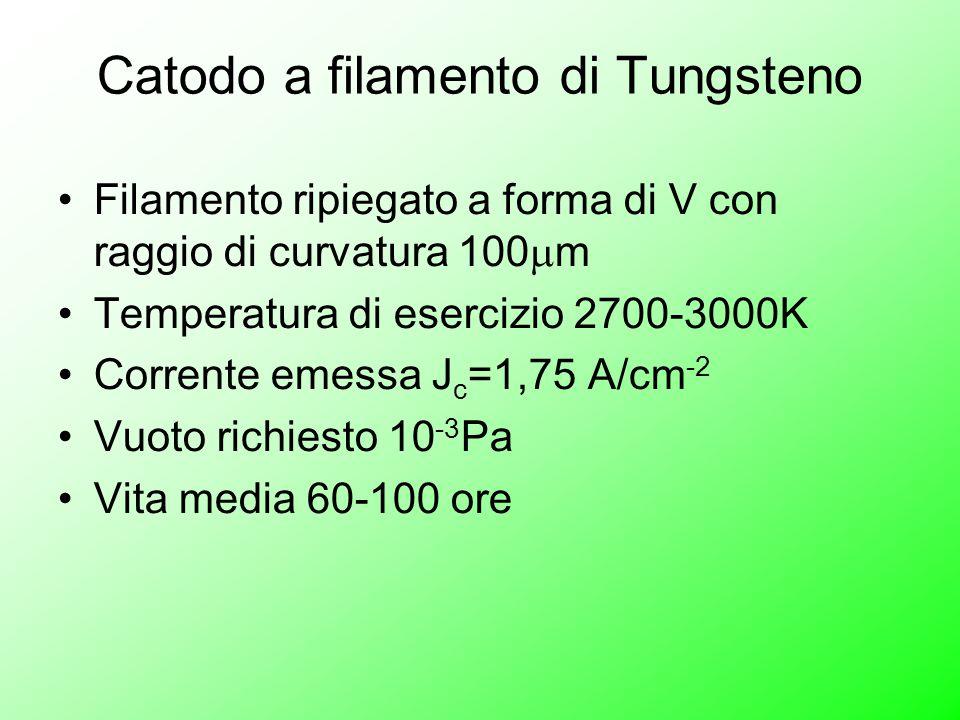 Catodo a filamento di Tungsteno Filamento ripiegato a forma di V con raggio di curvatura 100  m Temperatura di esercizio 2700-3000K Corrente emessa J c =1,75 A/cm -2 Vuoto richiesto 10 -3 Pa Vita media 60-100 ore