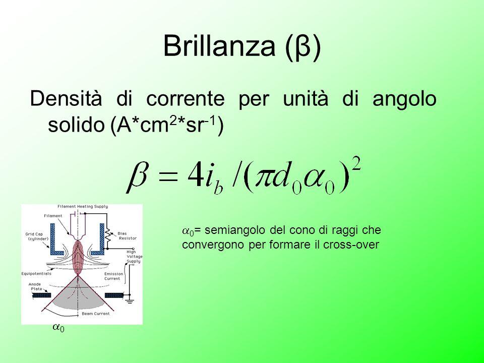 Brillanza (β) Densità di corrente per unità di angolo solido (A*cm 2 *sr -1 ) 00  0 = semiangolo del cono di raggi che convergono per formare il cross-over