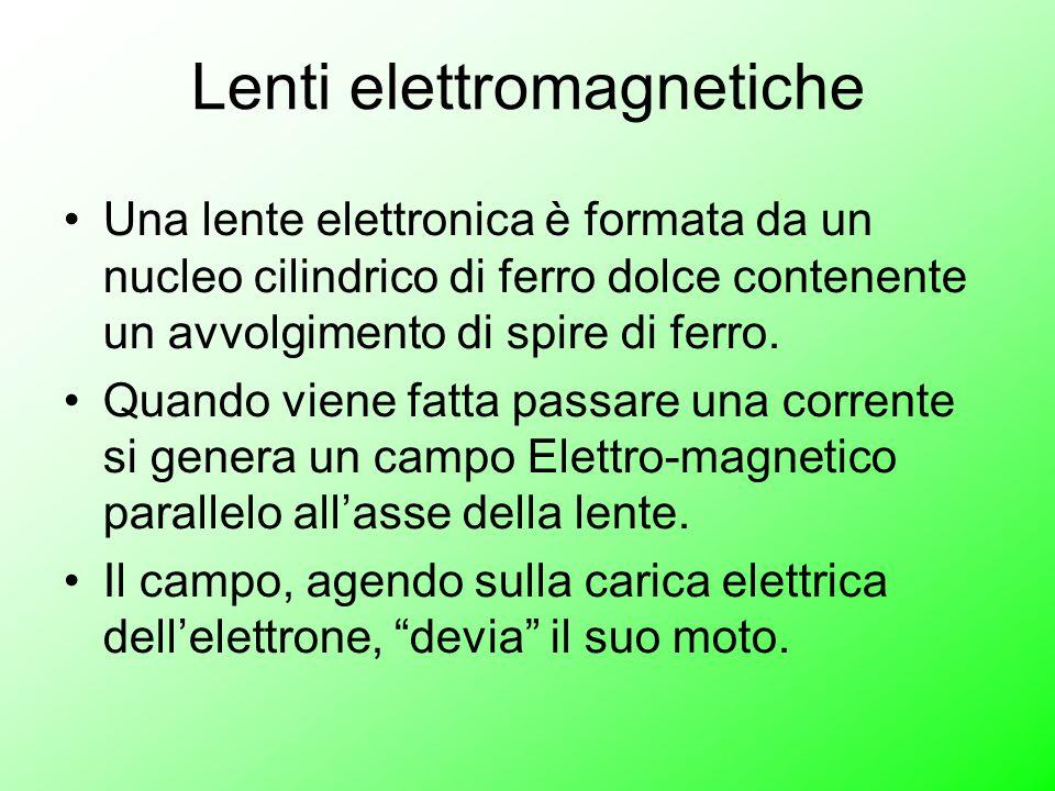 Lenti elettromagnetiche Una lente elettronica è formata da un nucleo cilindrico di ferro dolce contenente un avvolgimento di spire di ferro.