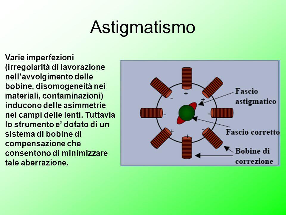 Astigmatismo Varie imperfezioni (irregolarità di lavorazione nell'avvolgimento delle bobine, disomogeneità nei materiali, contaminazioni) inducono delle asimmetrie nei campi delle lenti.