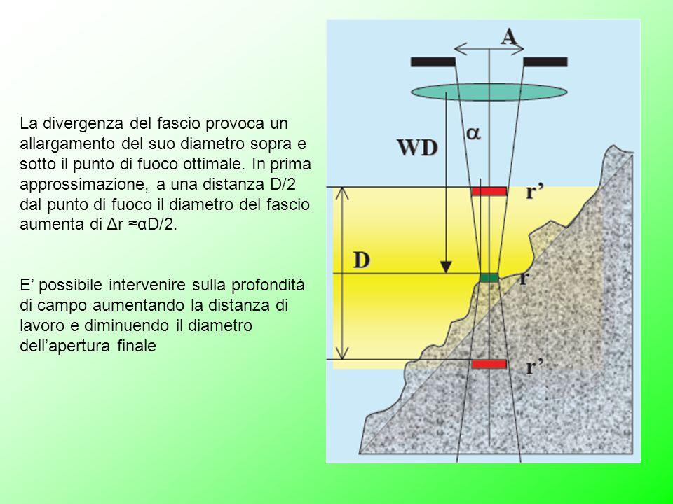 La divergenza del fascio provoca un allargamento del suo diametro sopra e sotto il punto di fuoco ottimale.
