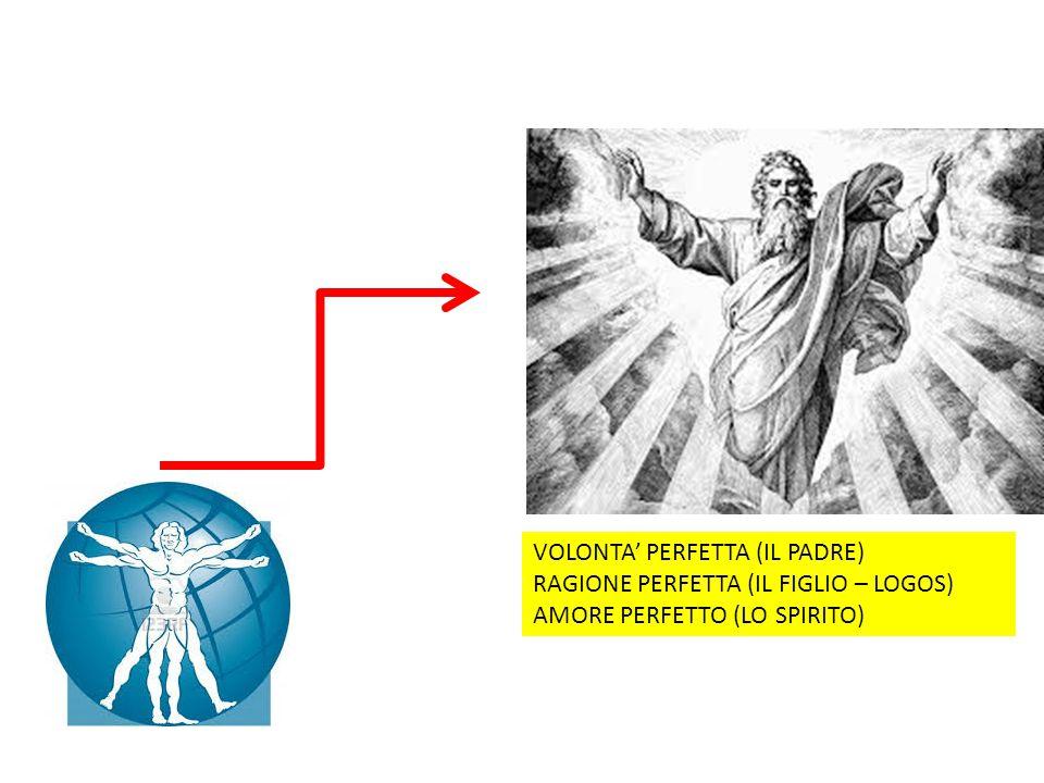 VOLONTA' PERFETTA (IL PADRE) RAGIONE PERFETTA (IL FIGLIO – LOGOS) AMORE PERFETTO (LO SPIRITO)