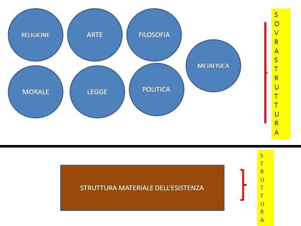 RELIGIONE ARTEFILOSOFIA METAFISICA MORALELEGGE POLITICA STRUTTURA MATERIALE DELL'ESISTENZA SOVRASTRUTTURASOVRASTRUTTURA STRUTTURASTRUTTURA
