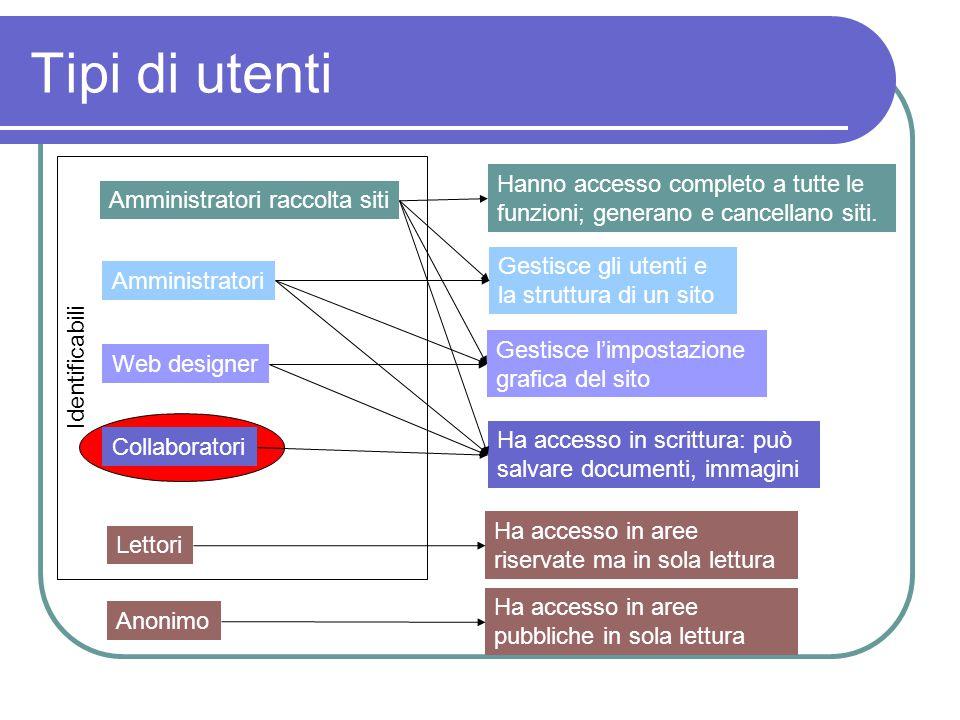 Ruoli Organizzazione della struttura informativa Pubblicazione dei contenuti Fruizione dei contenuti