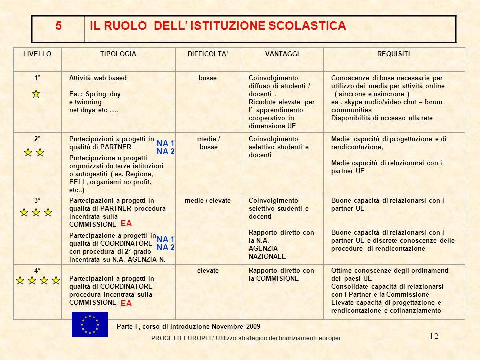 11 PROGETTI EUROPEI / Utilizzo strategico dei finanziamenti europei Parte I, corso di introduzione Novembre 2009 3LIFELONG LEARNING PROGRAMME PROGRAMMA di APPRENDIMENTO PERMANENTE