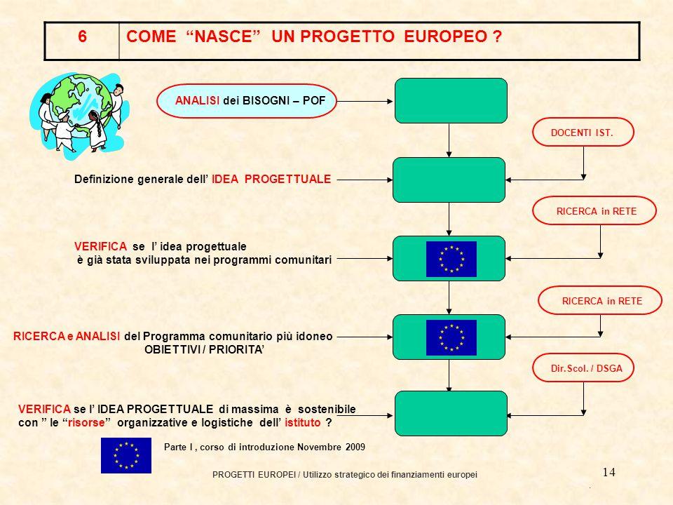 13 GRUNDTVIG LEONARDO PROGRAMMA LLP PROGETTI EUROPEI / Utilizzo strategico dei finanziamenti europei.