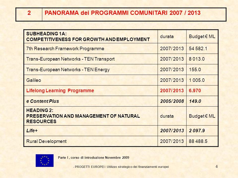 3 PROGETTI EUROPEI / Utilizzo strategico dei finanziamenti europei Parte I, corso di introduzione Novembre 2009 2PANORAMA dei PROGRAMMI COMUNITARI 2007 / 2013 della cultura, dei media, della gioventù, della ricerca e dello sviluppo, dell occupazione, del riconoscimento delle qualifiche, dell impresa, dell ambiente, delle TIC con il programma statistico comunitario.