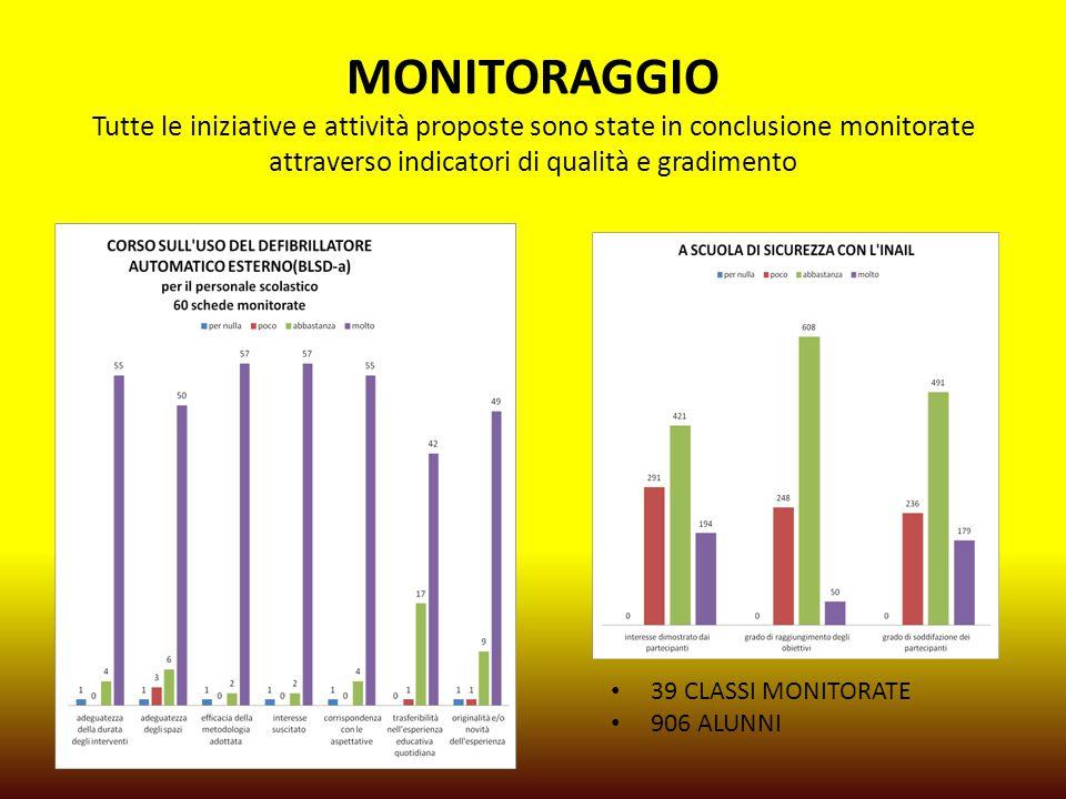 MONITORAGGIO Tutte le iniziative e attività proposte sono state in conclusione monitorate attraverso indicatori di qualità e gradimento 39 CLASSI MONITORATE 906 ALUNNI