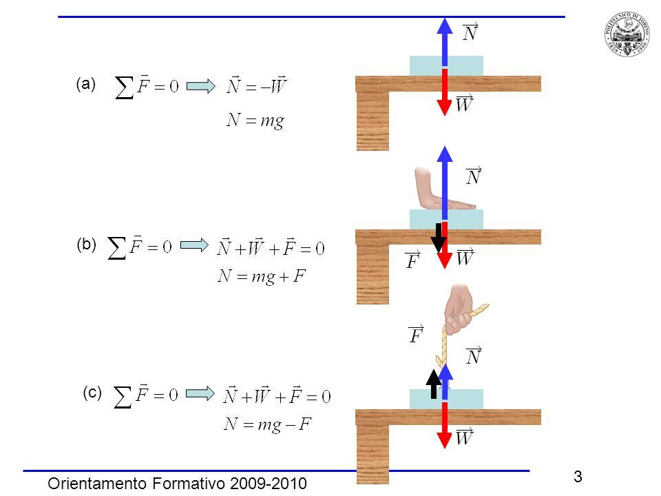 Orientamento Formativo 2009-2010 3 (a) (b) (c)
