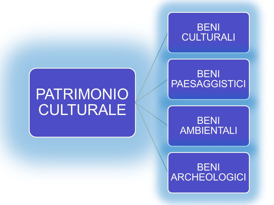 PATRIMONIO CULTURALE BENI CULTURALI BENI PAESAGGISTICI BENI AMBIENTALI BENI ARCHEOLOGICI