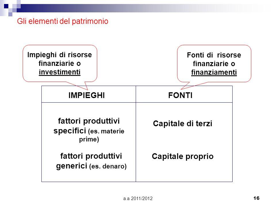 a.a 2011/201216 Gli elementi del patrimonio IMPIEGHIFONTI Fonti di risorse finanziarie o finanziamenti Impieghi di risorse finanziarie o investimenti Capitale proprio Capitale di terzi fattori produttivi specifici (es.