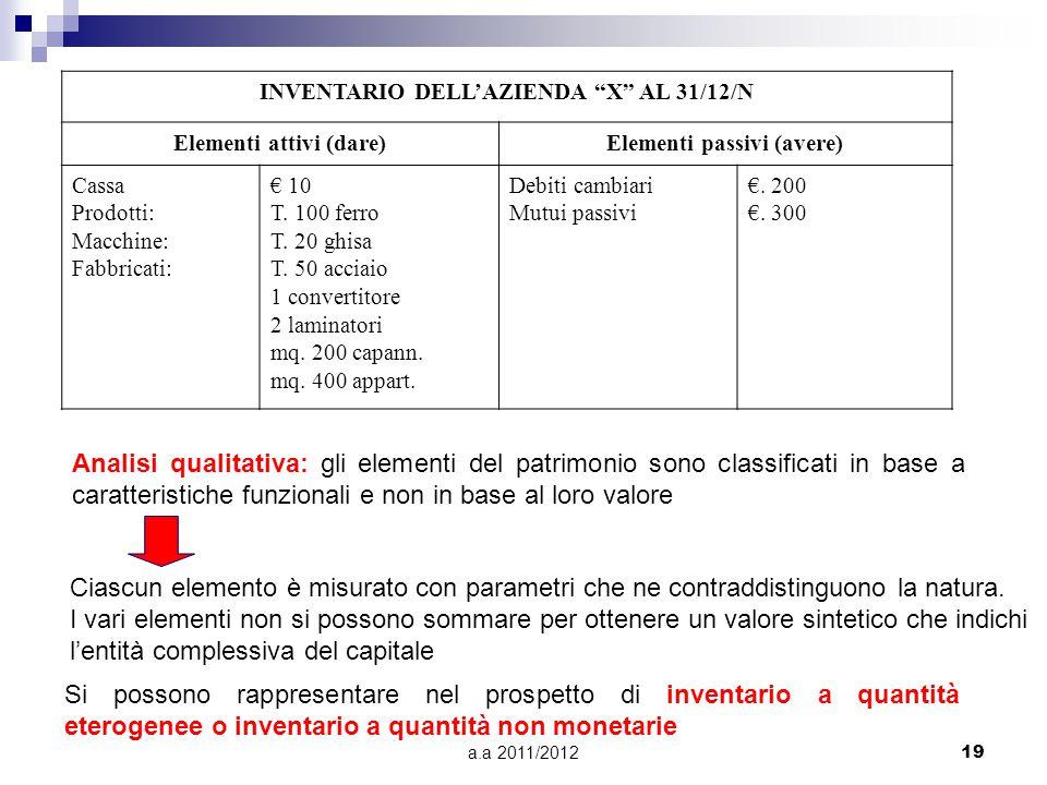 a.a 2011/201219 INVENTARIO DELL'AZIENDA X AL 31/12/N Elementi attivi (dare)Elementi passivi (avere) Cassa Prodotti: Macchine: Fabbricati: € 10 T.