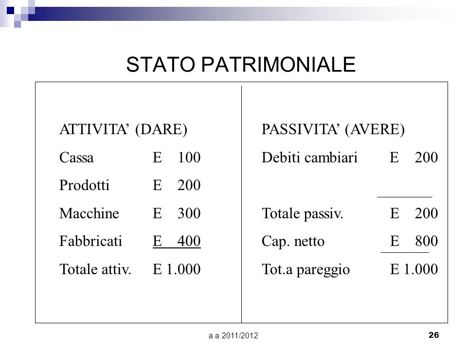 a.a 2011/201226 STATO PATRIMONIALE ATTIVITA' (DARE) CassaE 100 ProdottiE 200 MacchineE 300 Fabbricati E 400 Totale attiv.E 1.000 PASSIVITA' (AVERE) Debiti cambiari E 200 Totale passiv.