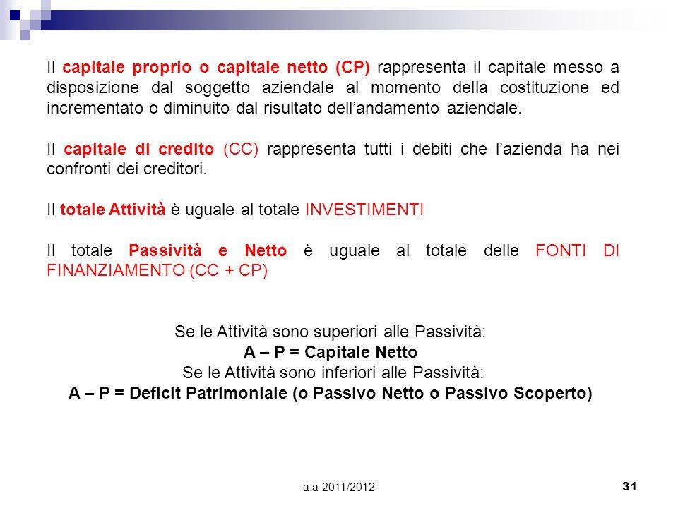 a.a 2011/201231 Il capitale proprio o capitale netto (CP) rappresenta il capitale messo a disposizione dal soggetto aziendale al momento della costitu