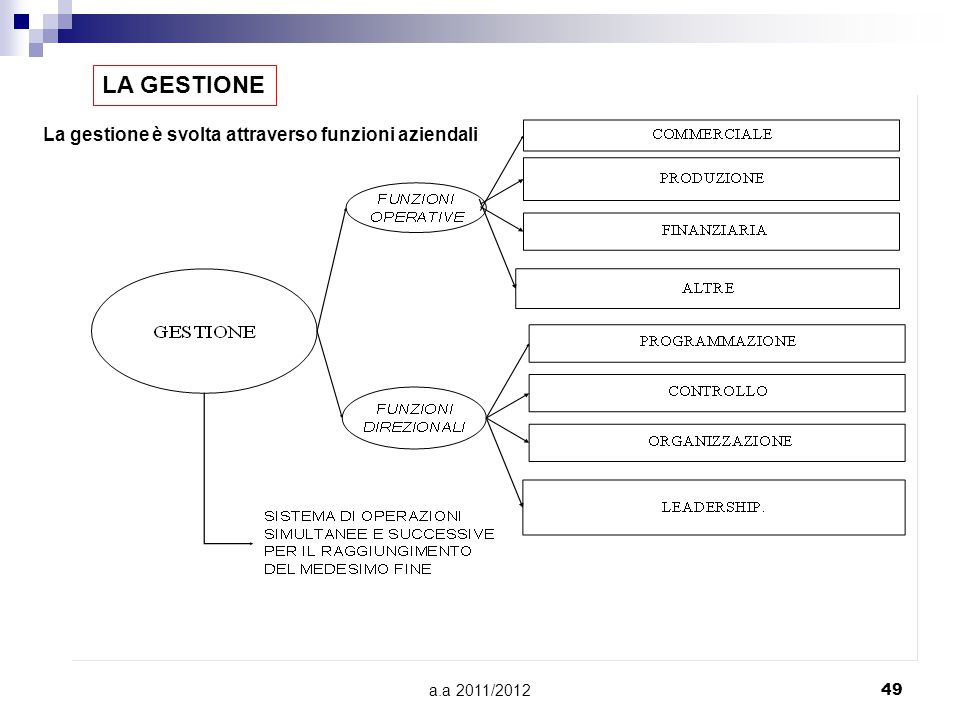 a.a 2011/201249 LA GESTIONE La gestione è svolta attraverso funzioni aziendali