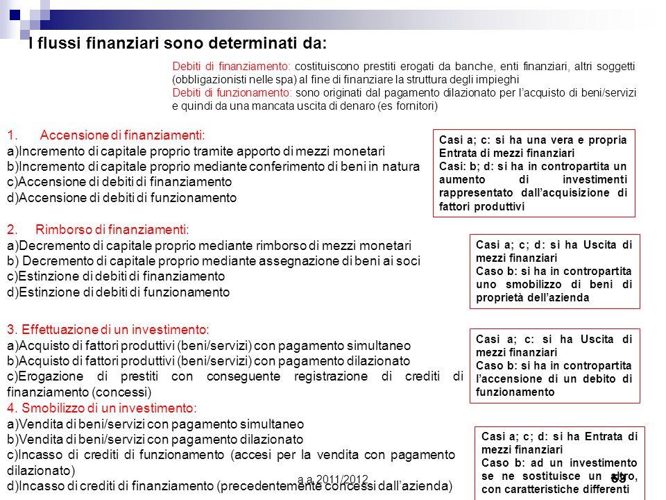 a.a 2011/201253 I flussi finanziari sono determinati da: 1.Accensione di finanziamenti: a)Incremento di capitale proprio tramite apporto di mezzi monetari b)Incremento di capitale proprio mediante conferimento di beni in natura c)Accensione di debiti di finanziamento d)Accensione di debiti di funzionamento 2.