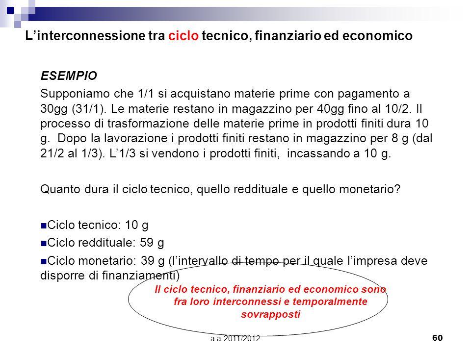 a.a 2011/201260 ESEMPIO Supponiamo che 1/1 si acquistano materie prime con pagamento a 30gg (31/1). Le materie restano in magazzino per 40gg fino al 1