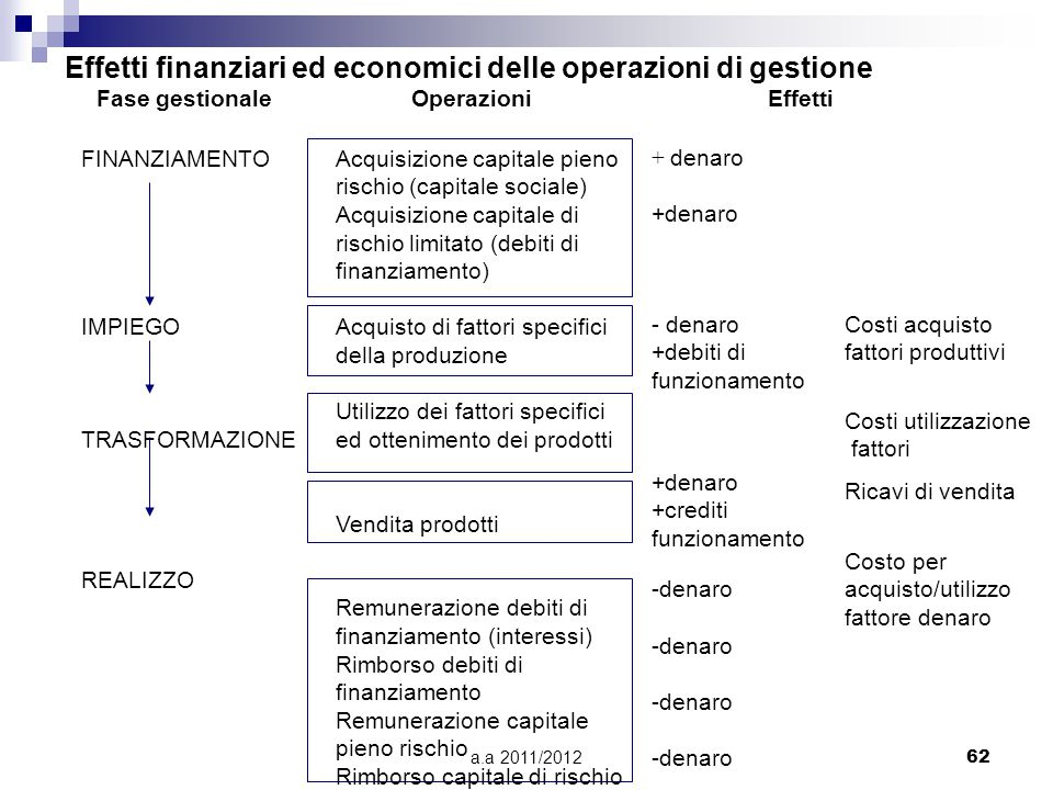 a.a 2011/201262 Effetti finanziari ed economici delle operazioni di gestione Fase gestionaleOperazioniEffetti FINANZIAMENTO IMPIEGO TRASFORMAZIONE REALIZZO Acquisizione capitale pieno rischio (capitale sociale) Acquisizione capitale di rischio limitato (debiti di finanziamento) Acquisto di fattori specifici della produzione Utilizzo dei fattori specifici ed ottenimento dei prodotti Vendita prodotti Remunerazione debiti di finanziamento (interessi) Rimborso debiti di finanziamento Remunerazione capitale pieno rischio Rimborso capitale di rischio + denaro -denaro +debiti di funzionamento +denaro +crediti funzionamento Costo per acquisto/utilizzo fattore denaro Costi acquisto fattori produttivi Ricavi di vendita Costi utilizzazione fattori