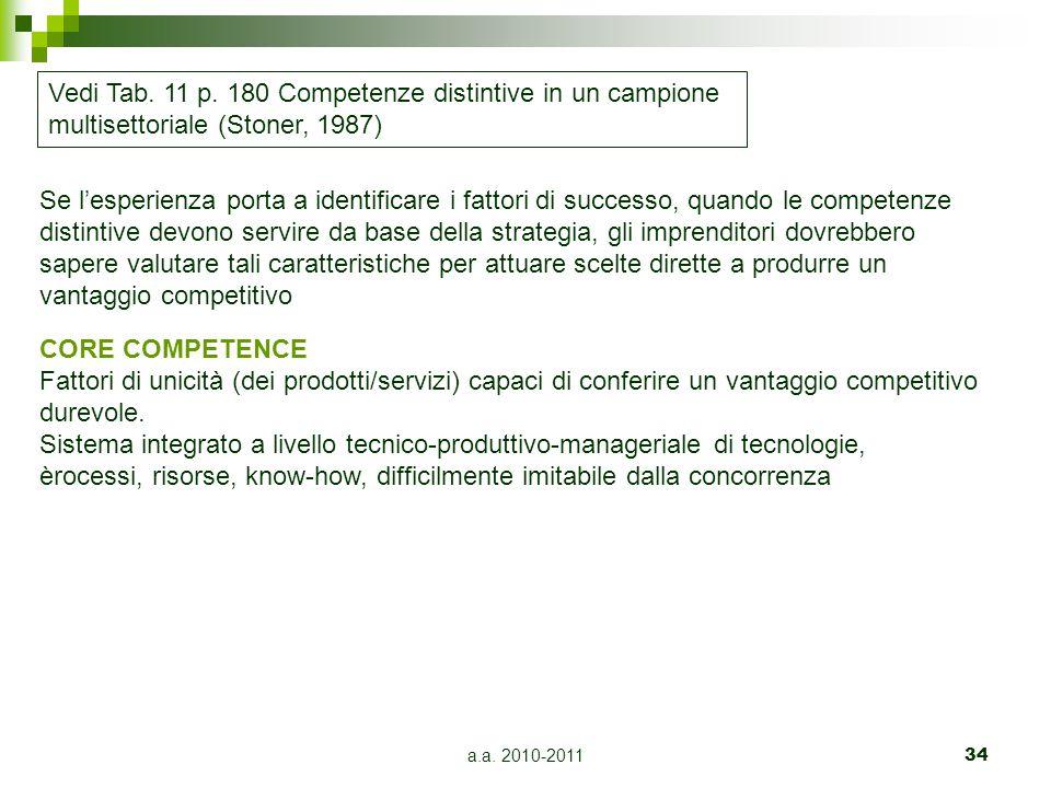 a.a. 2010-201134 Vedi Tab. 11 p. 180 Competenze distintive in un campione multisettoriale (Stoner, 1987) Se l'esperienza porta a identificare i fattor