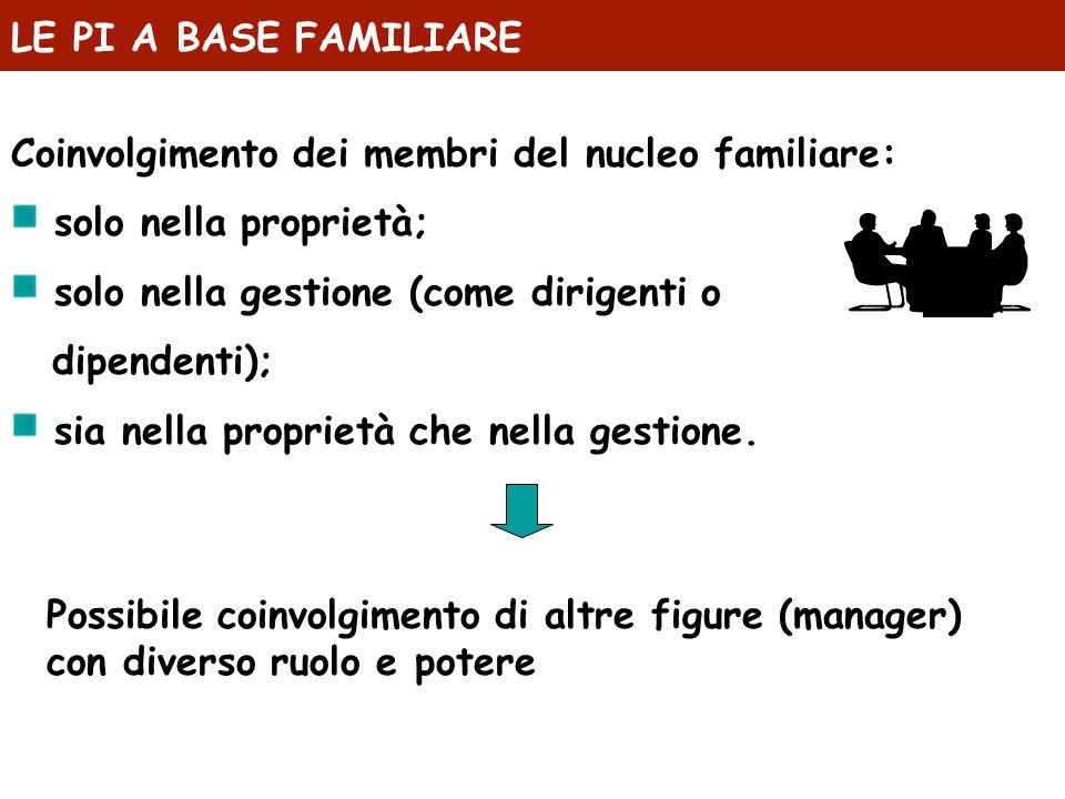 LE PI A BASE FAMILIARE Coinvolgimento dei membri del nucleo familiare: solo nella proprietà; solo nella gestione (come dirigenti o dipendenti); sia ne