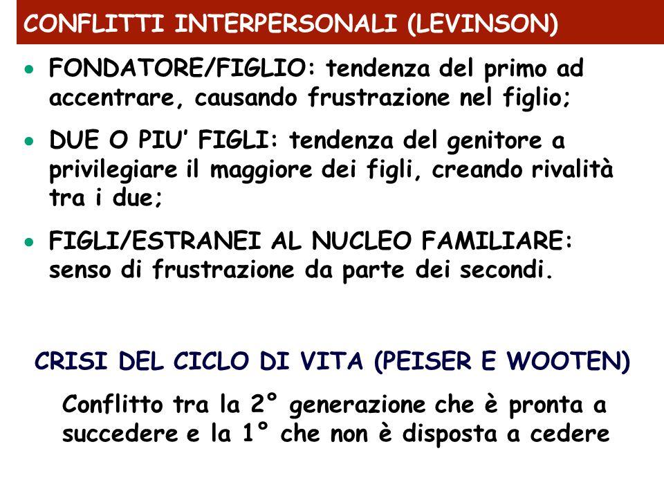 CONFLITTI INTERPERSONALI (LEVINSON)  FONDATORE/FIGLIO: tendenza del primo ad accentrare, causando frustrazione nel figlio;  DUE O PIU' FIGLI: tenden