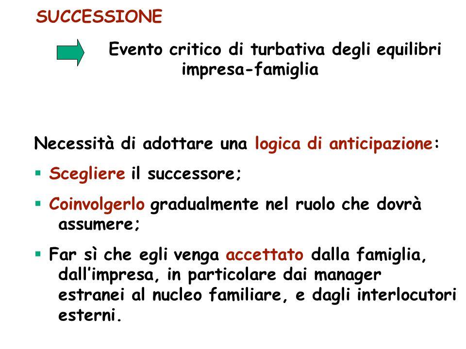 SUCCESSIONE Evento critico di turbativa degli equilibri impresa-famiglia Necessità di adottare una logica di anticipazione:  Scegliere il successore;