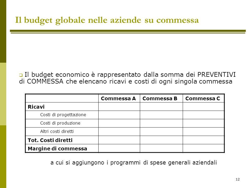 12 Il budget globale nelle aziende su commessa  Il budget economico è rappresentato dalla somma dei PREVENTIVI di COMMESSA che elencano ricavi e cost