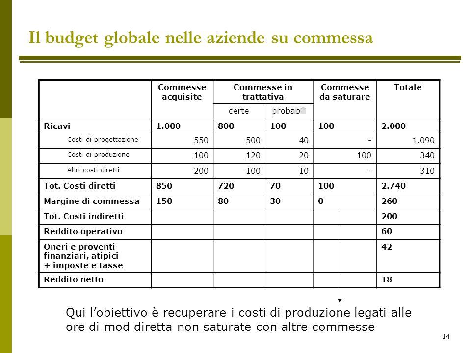 14 Il budget globale nelle aziende su commessa Commesse acquisite Commesse in trattativa Commesse da saturare Totale certeprobabili Ricavi1.000800100
