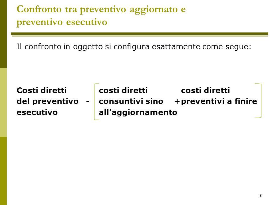 Confronto tra preventivo aggiornato e preventivo esecutivo Il confronto in oggetto si configura esattamente come segue: Costi diretti costi diretti co