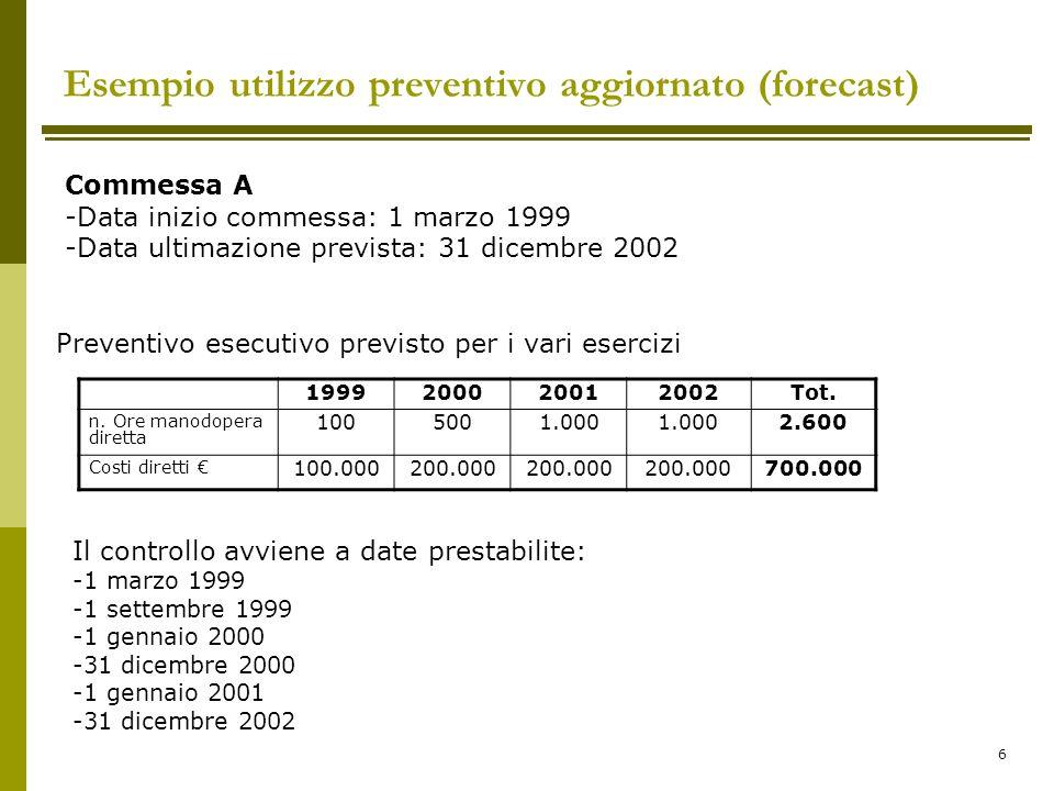 6 Esempio utilizzo preventivo aggiornato (forecast) Commessa A -Data inizio commessa: 1 marzo 1999 -Data ultimazione prevista: 31 dicembre 2002 199920