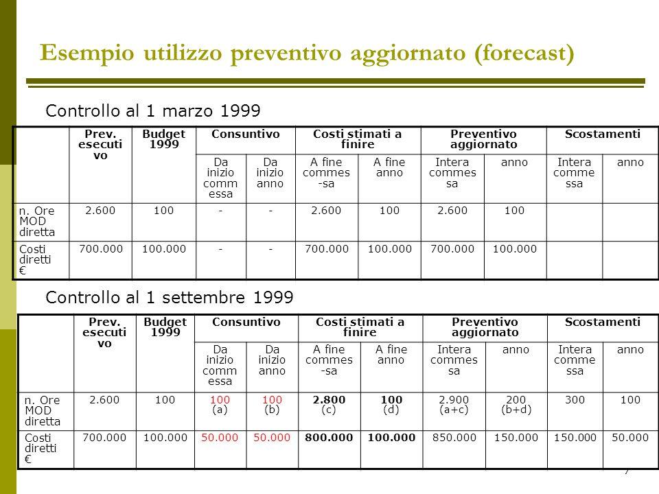 7 Prev. esecuti vo Budget 1999 ConsuntivoCosti stimati a finire Preventivo aggiornato Scostamenti Da inizio comm essa Da inizio anno A fine commes -sa