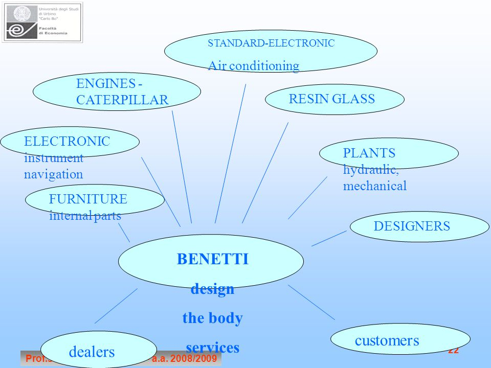 Prof.ssa Annalisa Tunisini - a.a. 2008/2009 22 BENETTI design the body services ELECTRONIC instrument navigation PLANTS hydraulic, mechanical RESIN GL