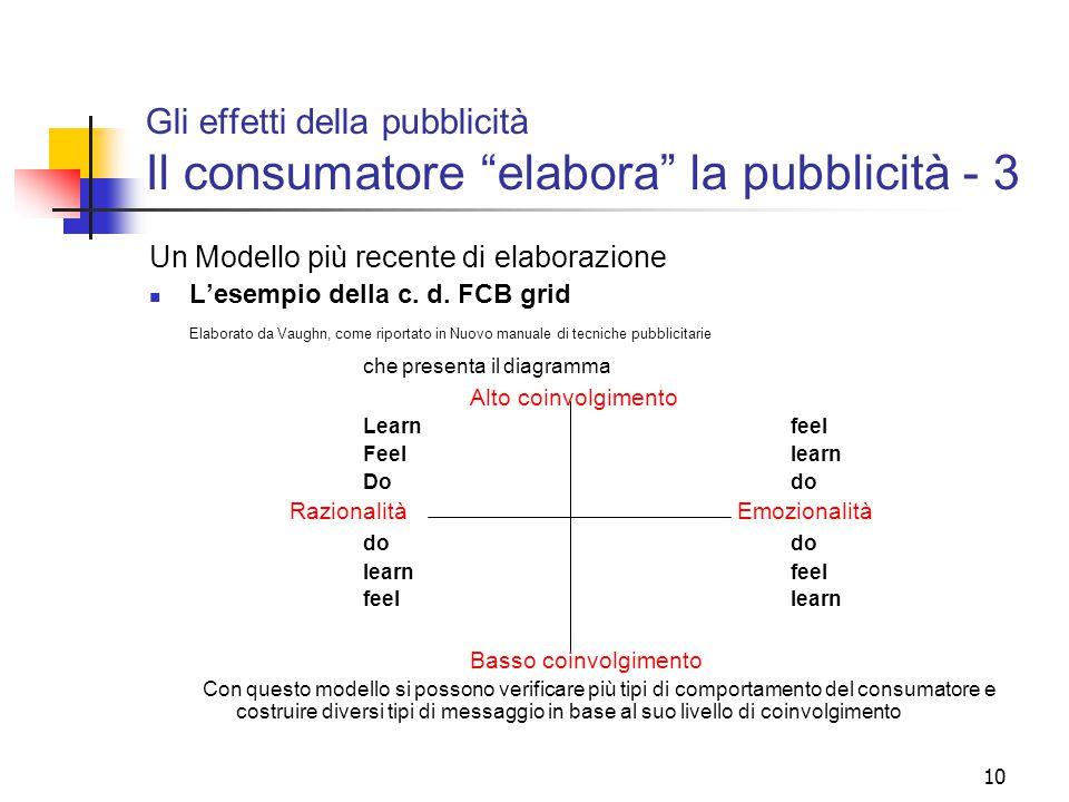 """10 Gli effetti della pubblicità Il consumatore """"elabora"""" la pubblicità - 3 Un Modello più recente di elaborazione L'esempio della c. d. FCB grid Elabo"""