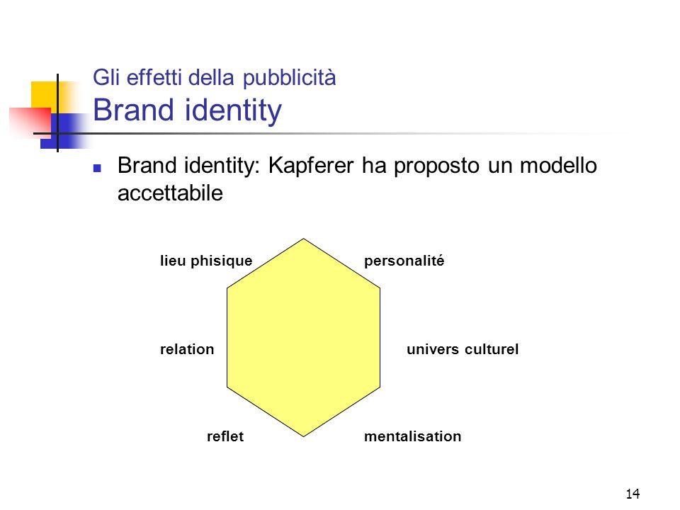 14 Gli effetti della pubblicità Brand identity Brand identity: Kapferer ha proposto un modello accettabile lieu phisiquepersonalité relation univers c