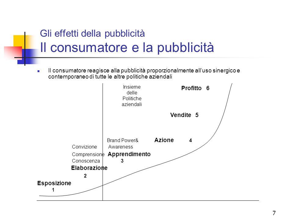 7 Gli effetti della pubblicità Il consumatore e la pubblicità Il consumatore reagisce alla pubblicità proporzionalmente all'uso sinergico e contempora