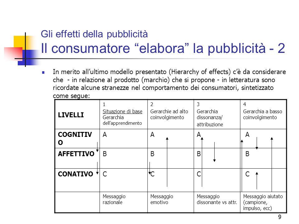 """9 Gli effetti della pubblicità Il consumatore """"elabora"""" la pubblicità - 2 In merito all'ultimo modello presentato (Hierarchy of effects) c'è da consid"""