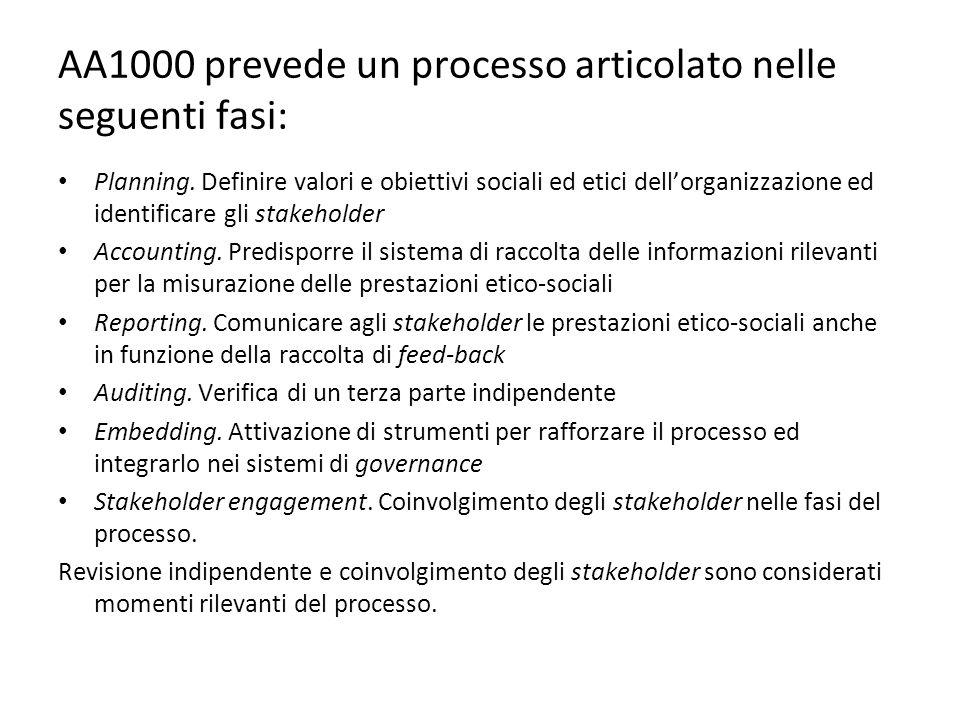 AA1000 prevede un processo articolato nelle seguenti fasi: Planning. Definire valori e obiettivi sociali ed etici dell'organizzazione ed identificare