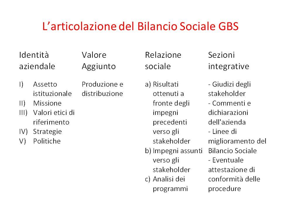 L'articolazione del Bilancio Sociale GBS