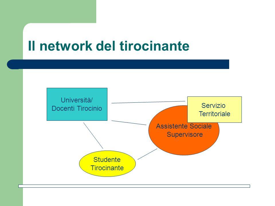 Il network del tirocinante Studente Tirocinante Assistente Sociale Supervisore Università/ Docenti Tirocinio Servizio Territoriale