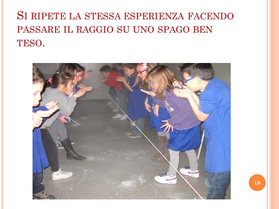 S I RIPETE LA STESSA ESPERIENZA FACENDO PASSARE IL RAGGIO SU UNO SPAGO BEN TESO. 18