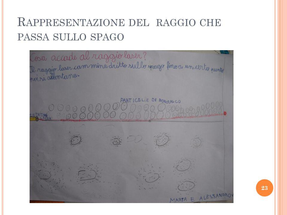 R APPRESENTAZIONE DEL RAGGIO CHE PASSA SULLO SPAGO 23