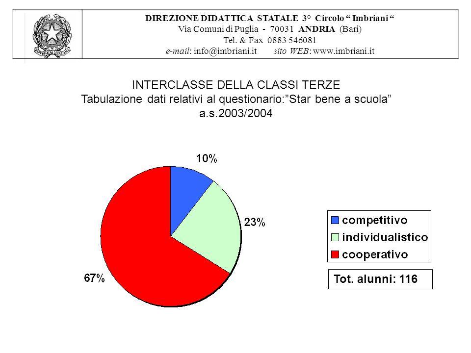 INTERCLASSE DELLA CLASSI TERZE Tabulazione dati relativi al questionario: Star bene a scuola a.s.2003/2004 DIREZIONE DIDATTICA STATALE 3° Circolo Imbriani Via Comuni di Puglia - 70031 ANDRIA (Bari) Tel.
