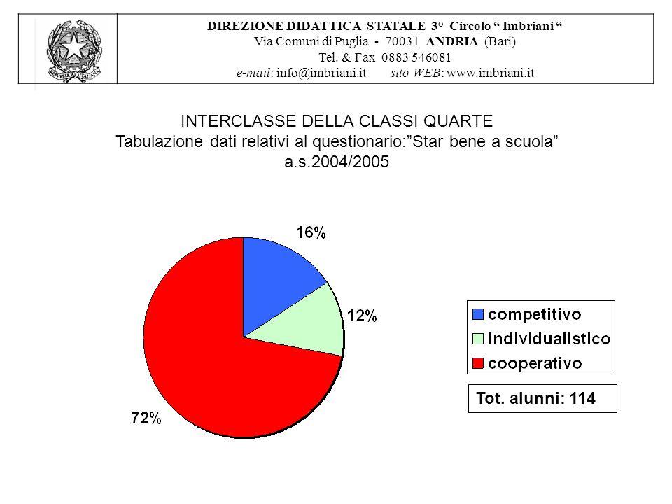 INTERCLASSE DELLA CLASSI QUARTE Tabulazione dati relativi al questionario: Star bene a scuola a.s.2004/2005 DIREZIONE DIDATTICA STATALE 3° Circolo Imbriani Via Comuni di Puglia - 70031 ANDRIA (Bari) Tel.