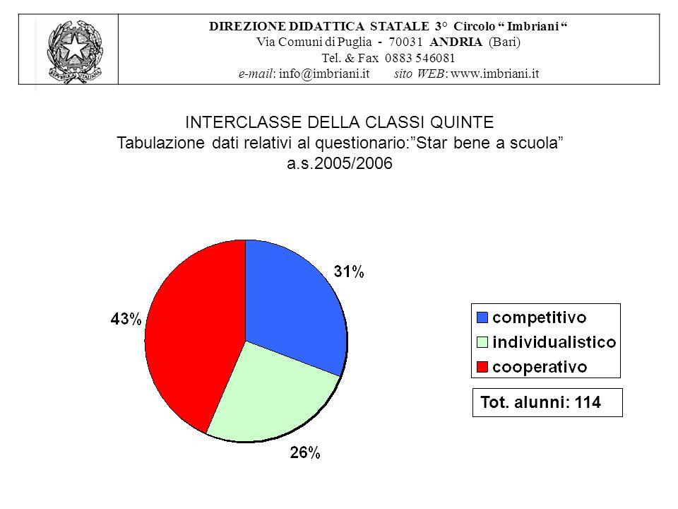 INTERCLASSE DELLA CLASSI QUINTE Tabulazione dati relativi al questionario: Star bene a scuola a.s.2005/2006 DIREZIONE DIDATTICA STATALE 3° Circolo Imbriani Via Comuni di Puglia - 70031 ANDRIA (Bari) Tel.