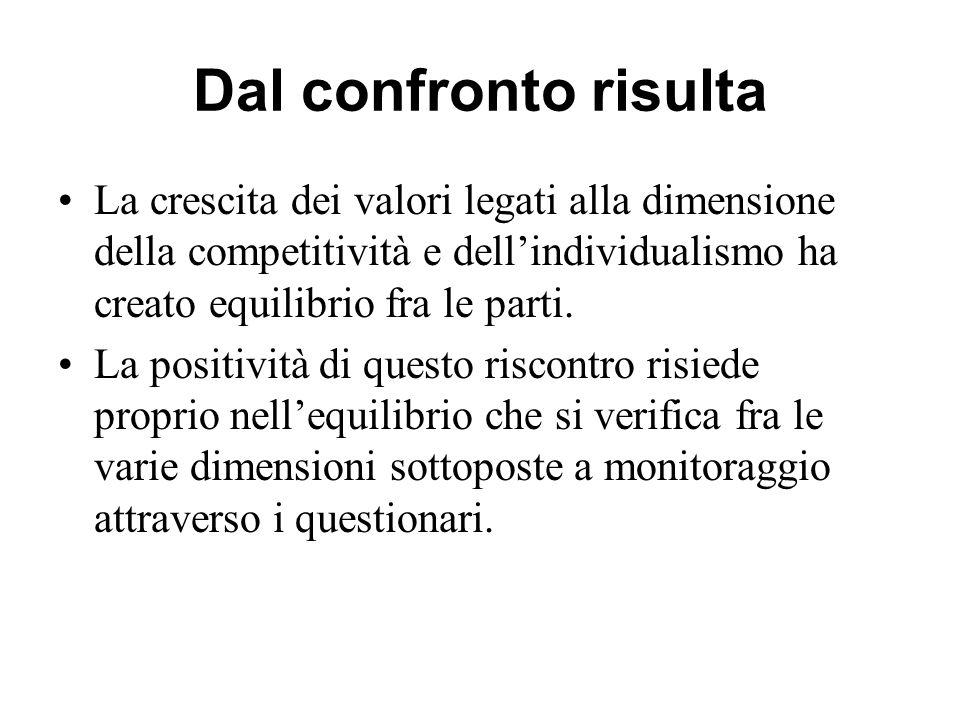Dal confronto risulta La crescita dei valori legati alla dimensione della competitività e dell'individualismo ha creato equilibrio fra le parti.